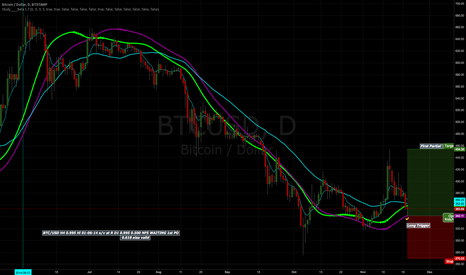 BTCUSD: LONG SIGNAL BTC/USD D1