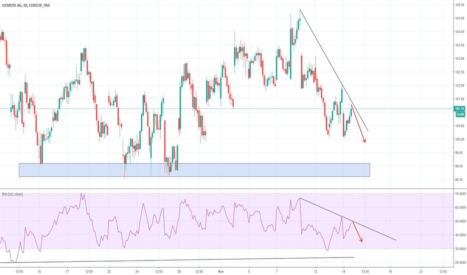 SIE: Siemens AG SHORT --> RSI Trend Line & Trend Line