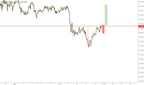 AUDCHF: Head and shoulder can reach the top ..Let us see
