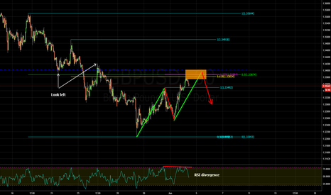 GBPUSD: bearish abcd pattern and structure