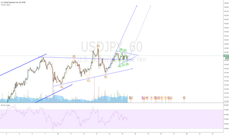 USDJPY: USDJPY Triangle consolidation
