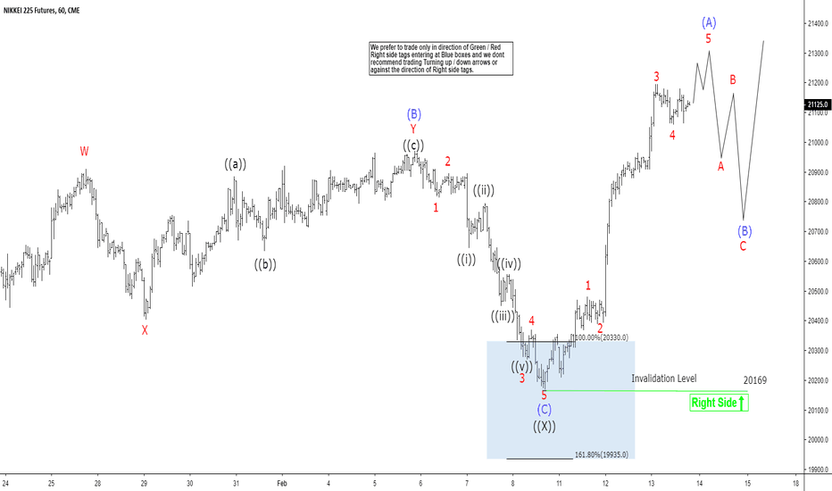 NY1!: Elliott Wave View: Further Rally in Nikkei Favored