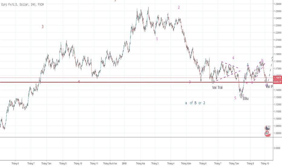 EURUSD: Phân tích Eur/Usd - Sử dụng mô hình Vai đầu vai - Xu hướng LONG