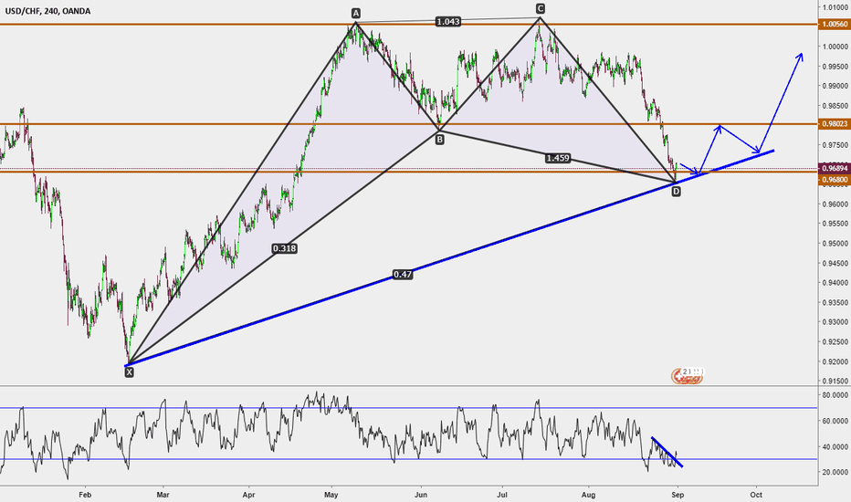 USDCHF: USDCHF Long that really make sense