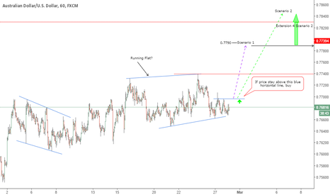 AUDUSD: Potential Buy Opportunity On AUDUSD