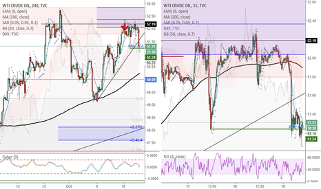 USOIL: USOIL (4H) -Taking profits on 1/2 position after -$0.80 movement