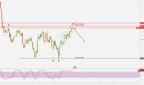 USDCHF: UCDCHF topping, short if it break out