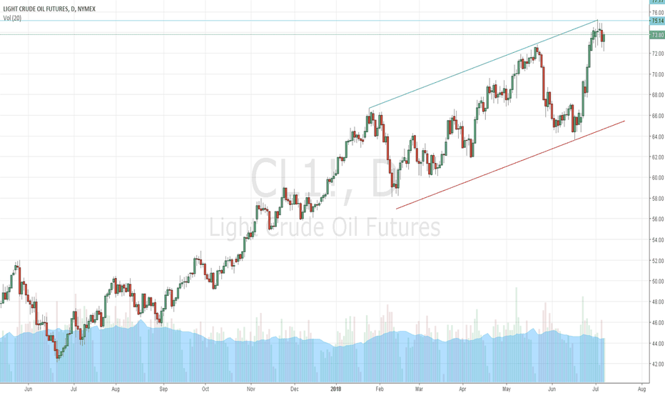CL1!: Correction expected soon
