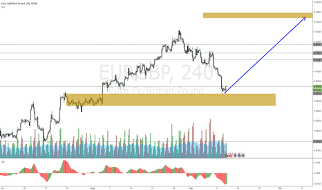 EURGBP: EURGBP came down lower than expected, same target better ratio