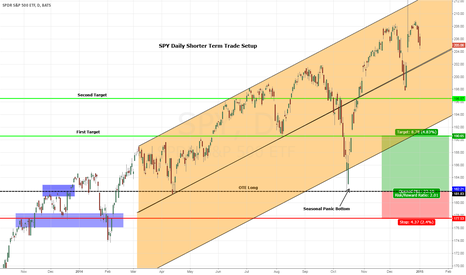 SPY: SPY Daily Shorter Term Trade Setup