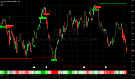 CCE: DecisionBar keeps you on the right side of the market.