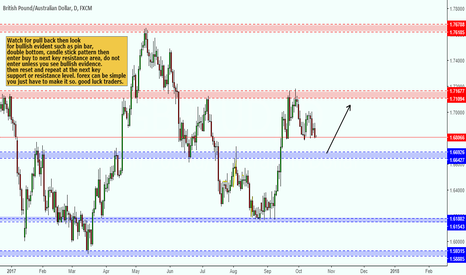 GBPAUD: Potential buy pull back.
