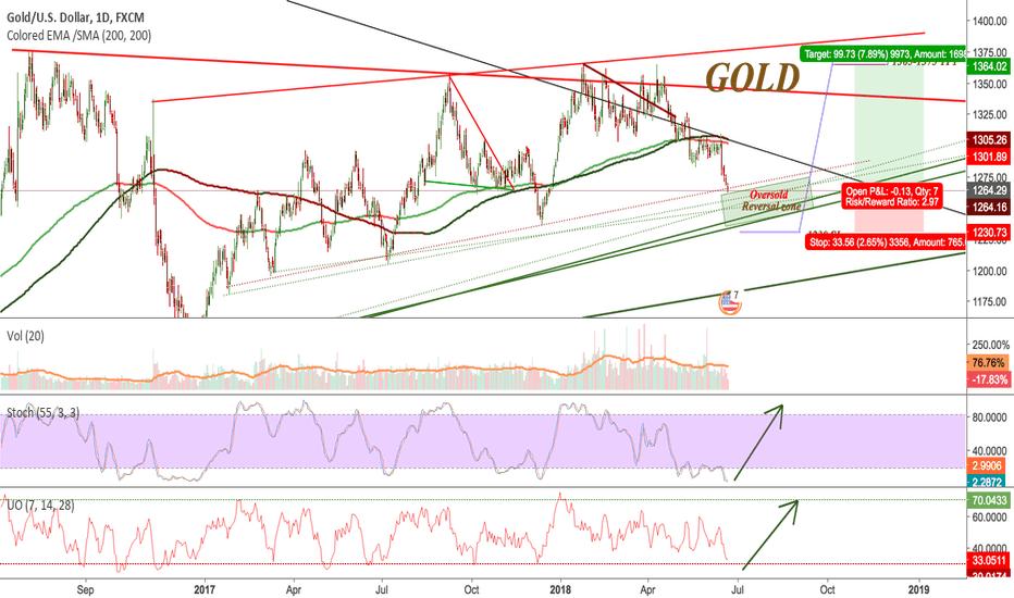 XAUUSD: Daily - Gold