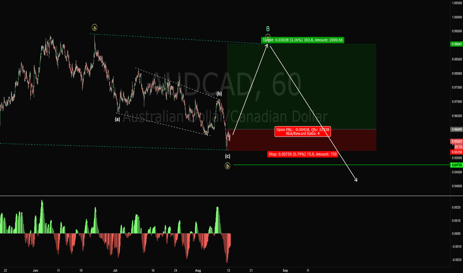 AUDCAD: ADUCAD Long Trade Setup