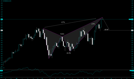 USOIL: Butterfly > Active Trade