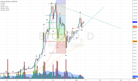 BTCUSD: Demark Updated with New Breakout Upside Line