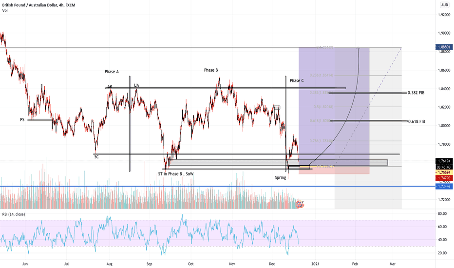 GBPAUD OVERVIEW