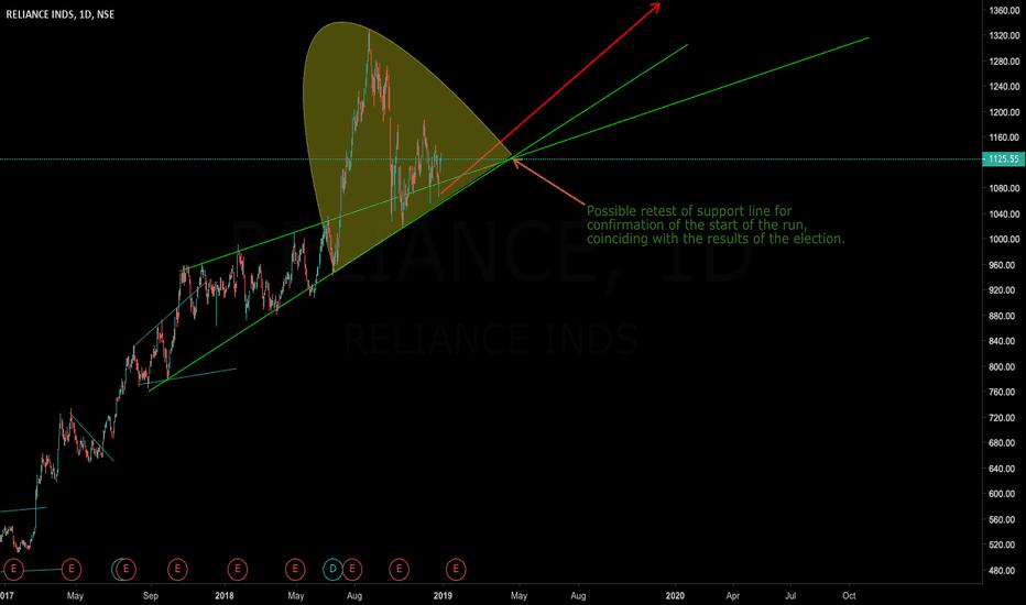 RELIANCE: Reliance (RIL) - A long term view - Chart Pattern