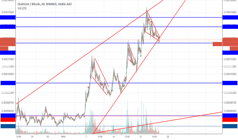 LINKBTC: Link history repeating?