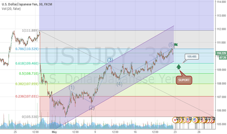 USDJPY: SHORT CORRECTION