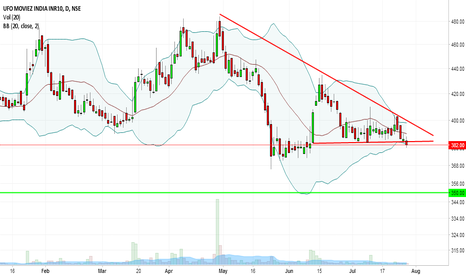 UFO: UFO Movies : Triangle & Bollinger Breakout .