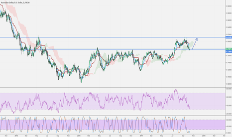 AUDUSD: AUD/USD Possible 400 pips coming!