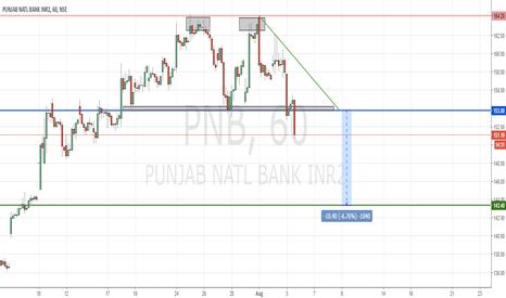 PNB: PNB   Double top