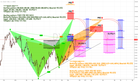 DX2!: U.S Dollar Index Bearish 진행형