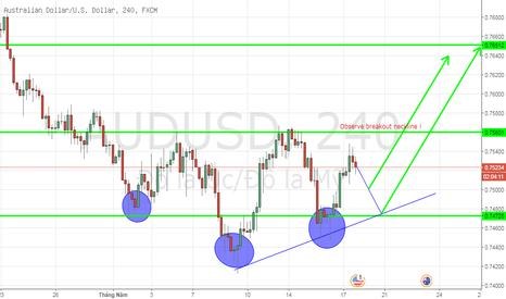 AUDUSD: AUDUSD, Australian dollar, H4: Strategy buy