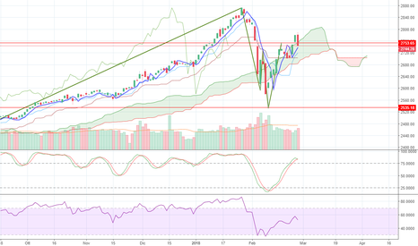 SPX: S&P sempre tonico