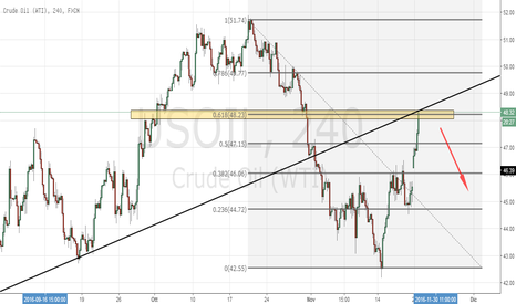 USOIL: 48.40 Strong Area?