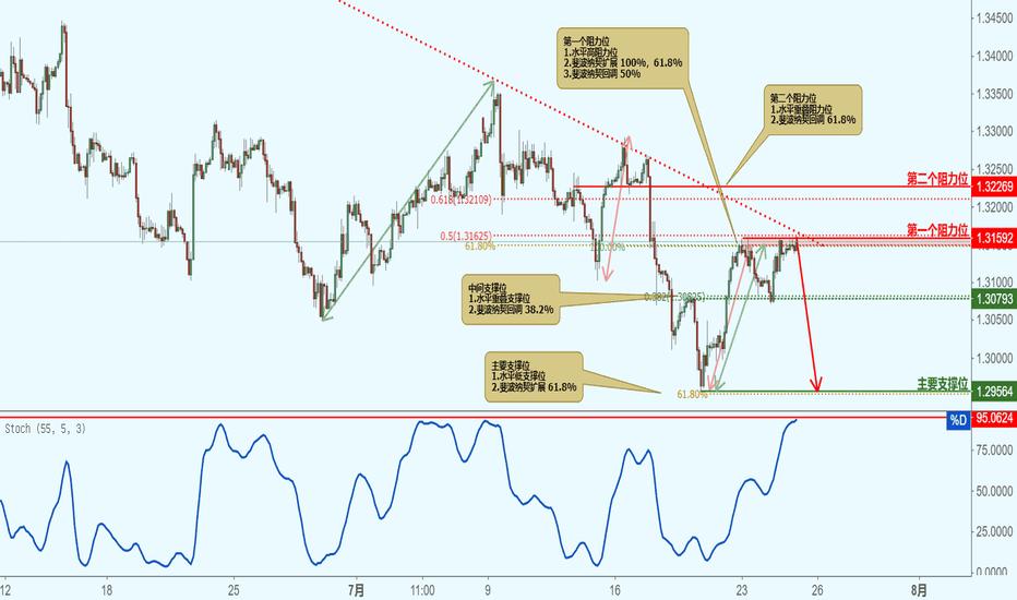 GBPUSD: GBPUSD 英镑兑美元-接近阻力位,下跌!