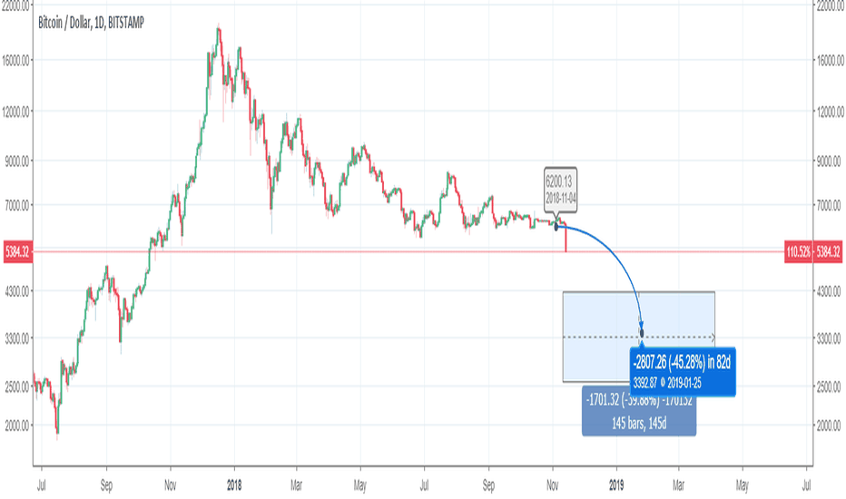 BTCUSD:  Half year BTC forecast