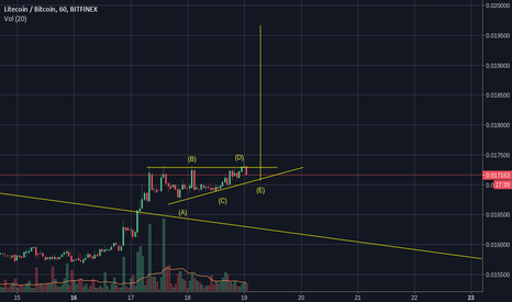 LTCBTC: Finishing ascending triangle