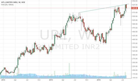UPL: UPL weekly chart .