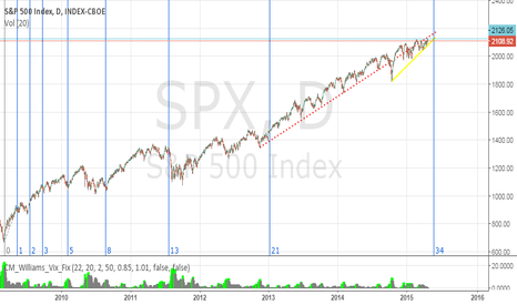 SPX: What does 34 have in store?