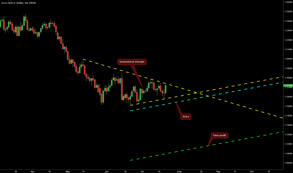 EURUSD: Symmetrical triangle on EUR/USD @ D1