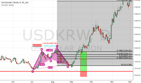 USDKRW: Cypher Pattern  USD/KRW