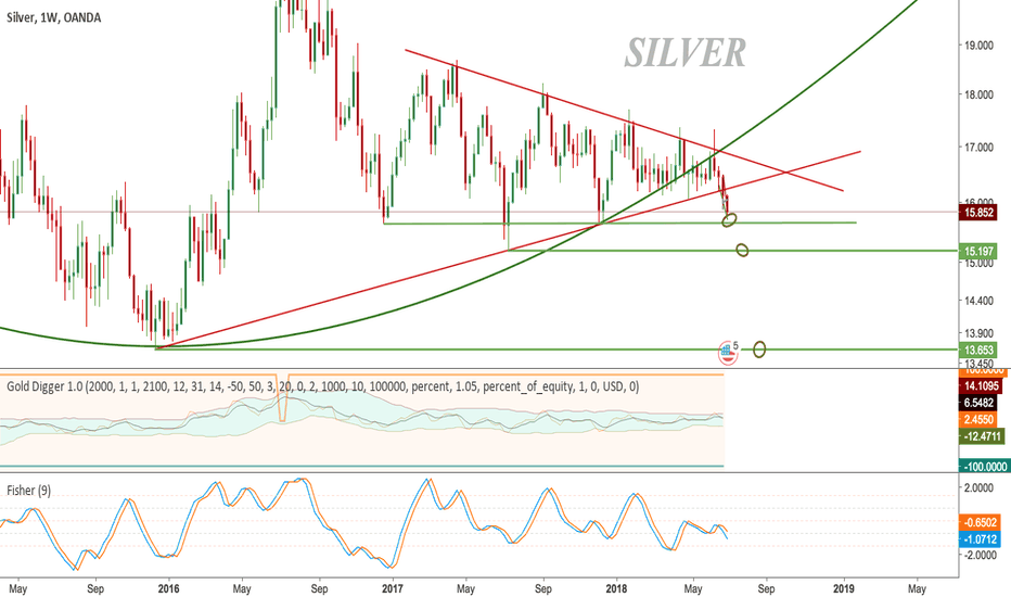 XAGUSD: SILVER - Trying to find support