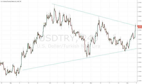 USDTRY: USDTRY short term resistance hit