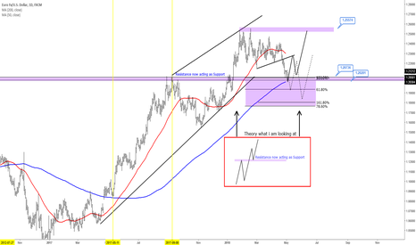 EURUSD: EURUSD - Trapped in a Big 500 Pips Range. What's Next??