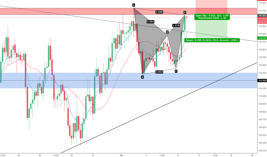 USDJPY: Bearish bat pattern at daily structure