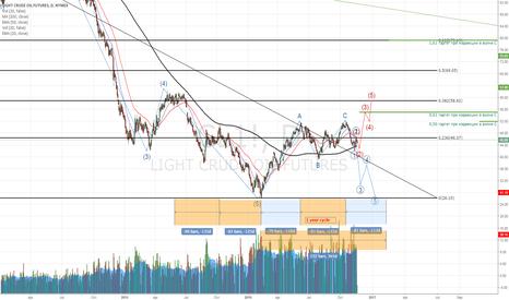 CL1!: 2 scenarion after OPEC meeting