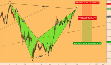 EURCHF: EURCHF; Bearish Bat Warns of Lower Prices Ahead