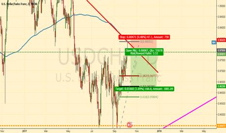 USDCHF: USD/CHF Swissy longer term short play off 200dma
