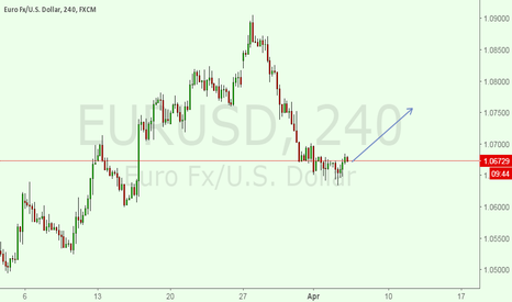 EURUSD:  i am IN A  BUY SET UP FOR EURUSD