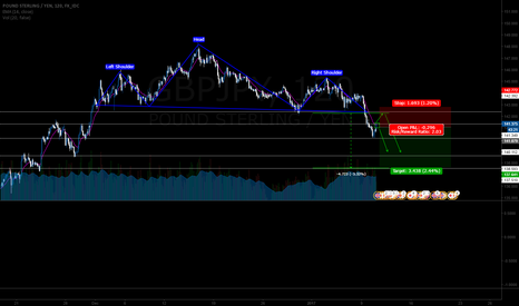 GBPJPY: Bearish on GBPJPY's H&S