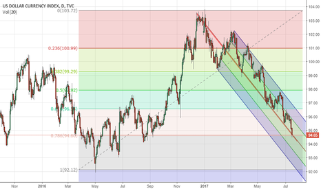 DXY: DXY COMING TO SUPPORT AT 0.786