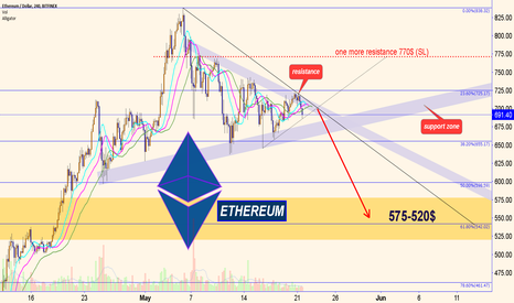 ETHUSD: ETHEREUM : short course!
