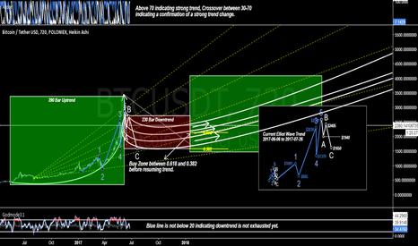 BTCUSDT: Bitcoin nearing a buy zone [Market Geometry/EW]